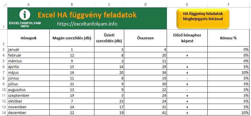 Excel ha függvény feladatok
